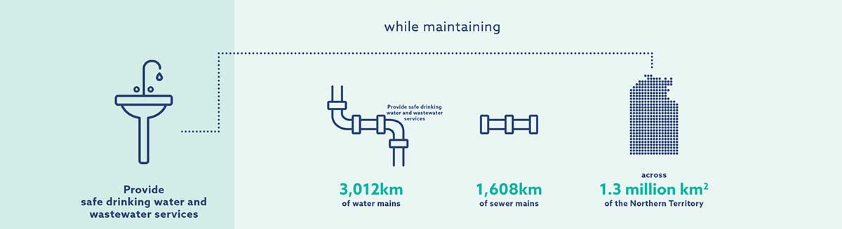 Provide safe drinking water and wastewater services while providing 3,012km of water mains, 1,608km of server mains, across 1.3 million square kilometres of the Northern Territory